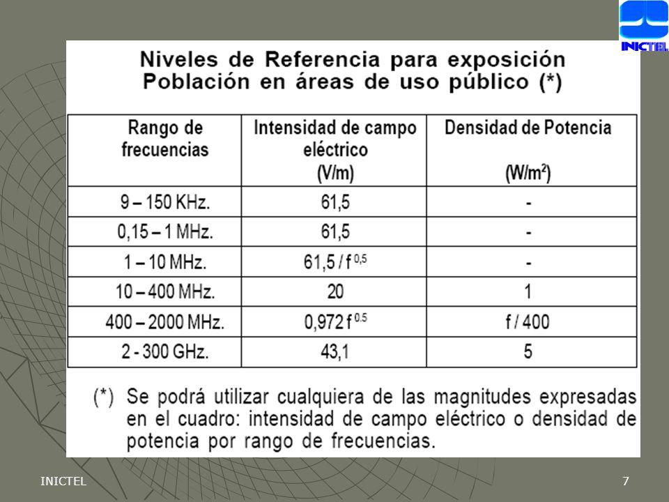 INICTEL28 Gráfico 6 Cociente de Exposición Poblacional Promedio por Servicios 0.09331 0.55080 0.01947 0.02801 0.03853 0.01546 0.00539 0.000 0.100 0.200 0.300 0.400 0.500 0.600 TV VHF (2-13) FM (88-108)Mhz TV UHF (470-805)Mhz NEXTEL (851-869) MHz TELEFONICA (869-891) MHz C.