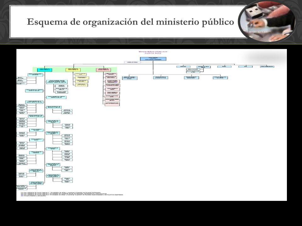 Esquema de organización del ministerio público