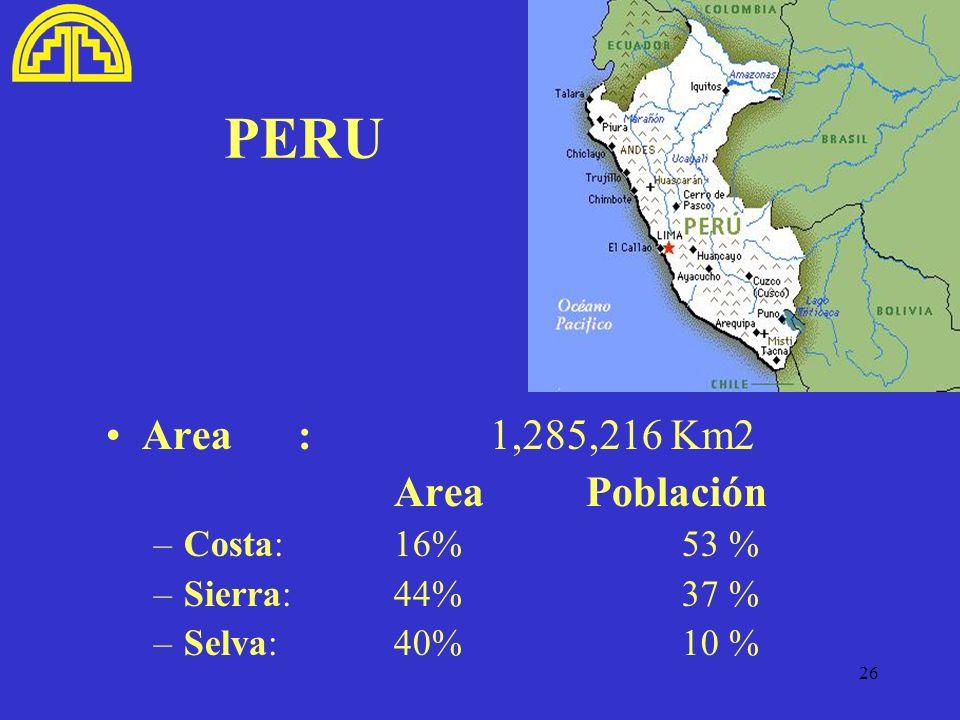 26 PERU Area:1,285,216 Km2 AreaPoblación –Costa: 16% 53 % –Sierra: 44% 37 % –Selva: 40%10 %
