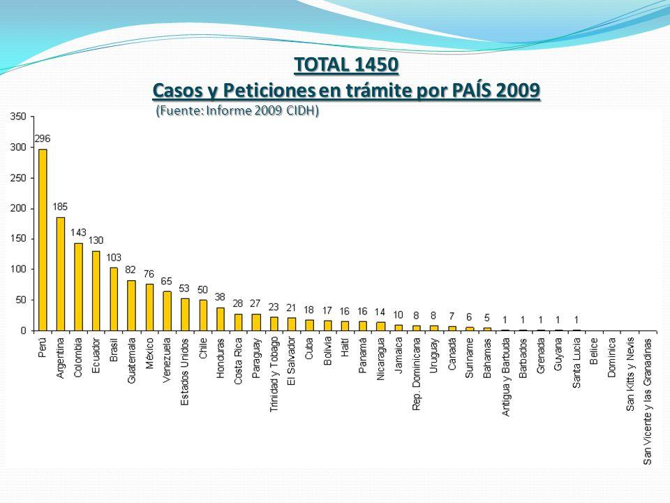 TOTAL 1450 Casos y Peticiones en trámite por PAÍS 2009 (Fuente: Informe 2009 CIDH) (Fuente: Informe 2009 CIDH)