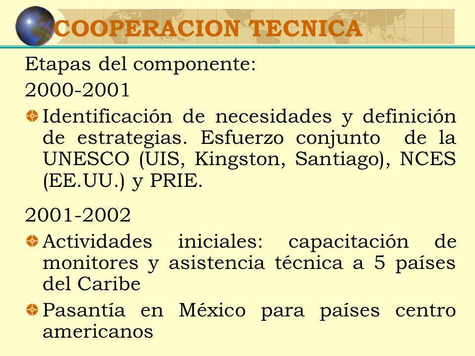 Etapas del componente: 2000-2001 Identificación de necesidades y definición de estrategias. Esfuerzo conjunto de la UNESCO (UIS, Kingston, Santiago),