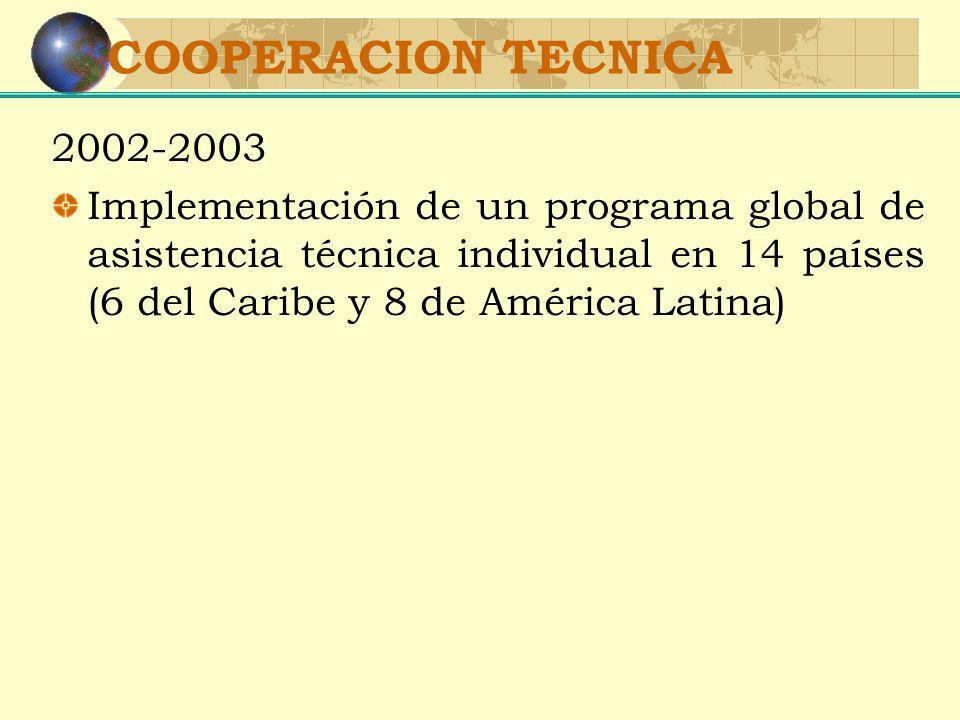 COOPERACION TECNICA 2002-2003 Implementación de un programa global de asistencia técnica individual en 14 países (6 del Caribe y 8 de América Latina)
