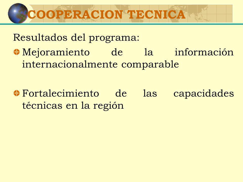 COOPERACION TECNICA Resultados del programa: Mejoramiento de la información internacionalmente comparable Fortalecimiento de las capacidades técnicas