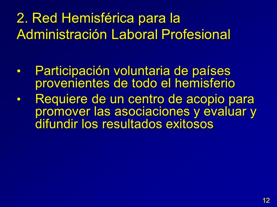 2. Red Hemisférica para la Administración Laboral Profesional Participación voluntaria de países provenientes de todo el hemisferio Participación volu