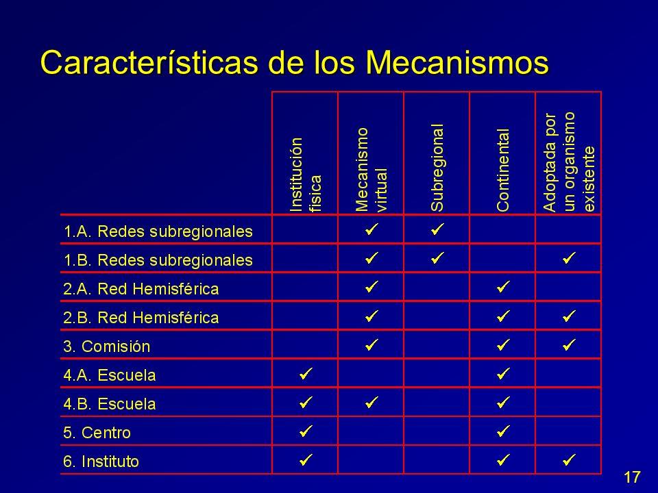 Características de los Mecanismos 17