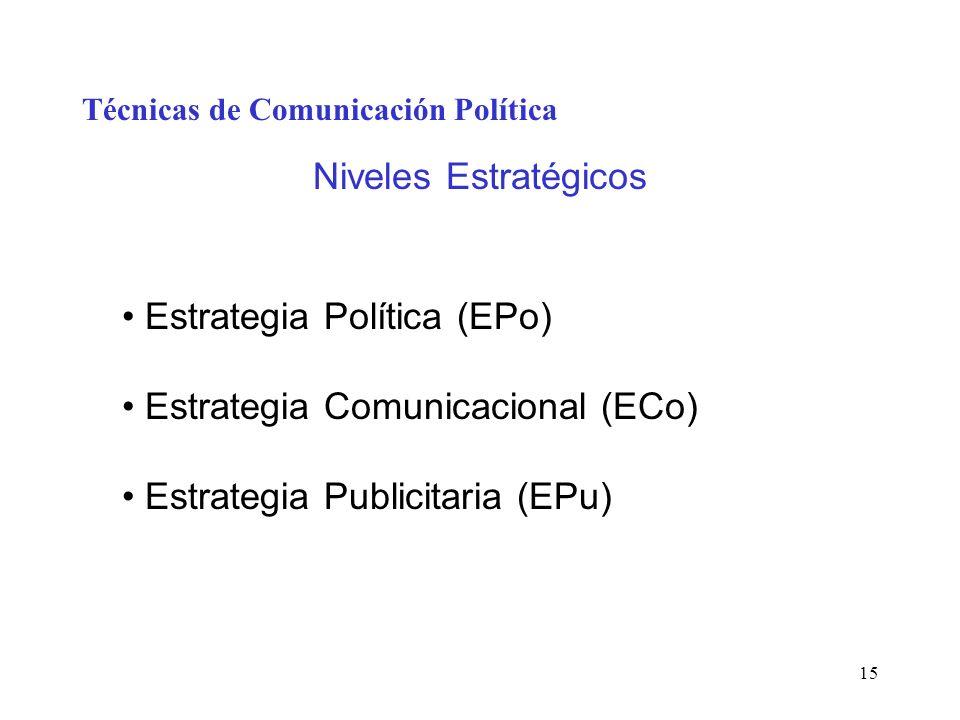 15 Técnicas de Comunicación Política Niveles Estratégicos Estrategia Política (EPo) Estrategia Comunicacional (ECo) Estrategia Publicitaria (EPu)