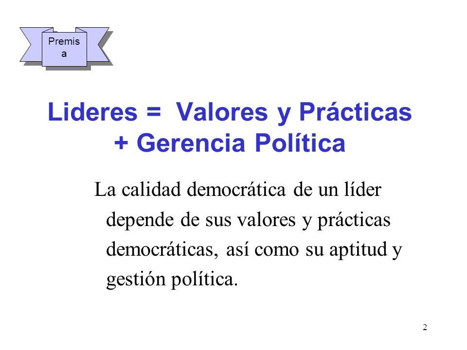 2 Lideres = Valores y Prácticas + Gerencia Política La calidad democrática de un líder depende de sus valores y prácticas democráticas, así como su ap