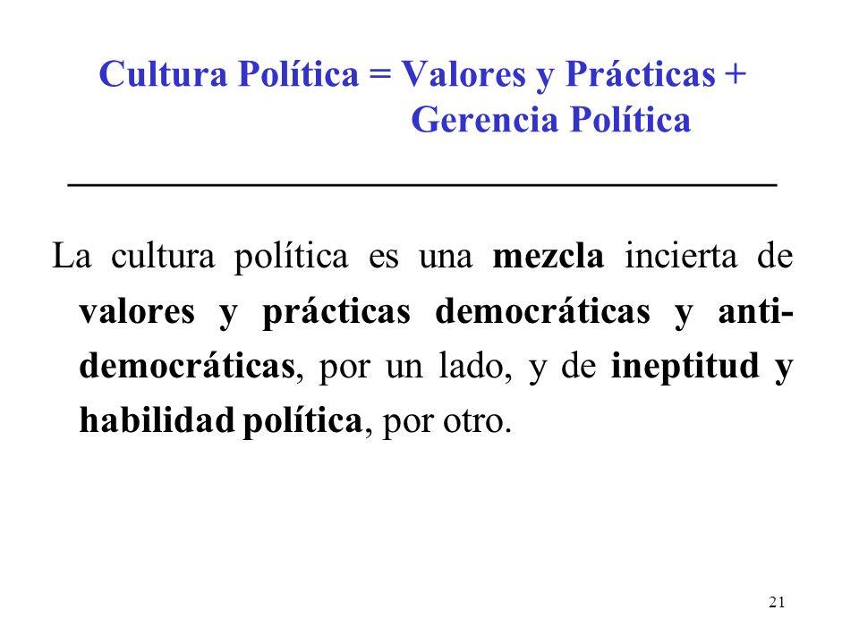 21 Cultura Política = Valores y Prácticas + Gerencia Política _____________________________________ La cultura política es una mezcla incierta de valo
