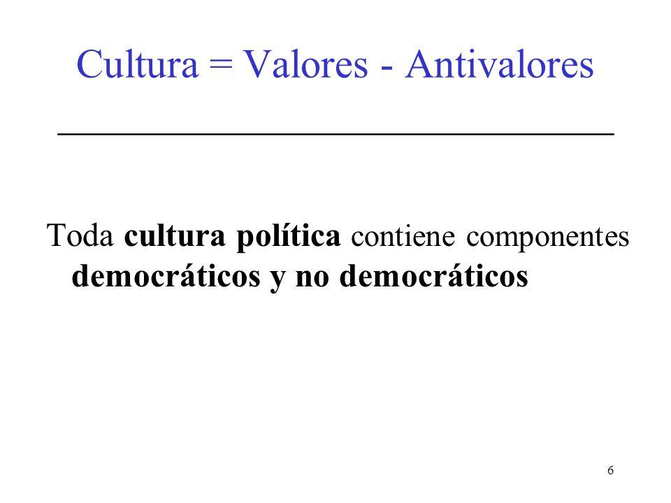 6 Cultura = Valores - Antivalores ___________________________ Toda cultura política contiene componentes democráticos y no democráticos