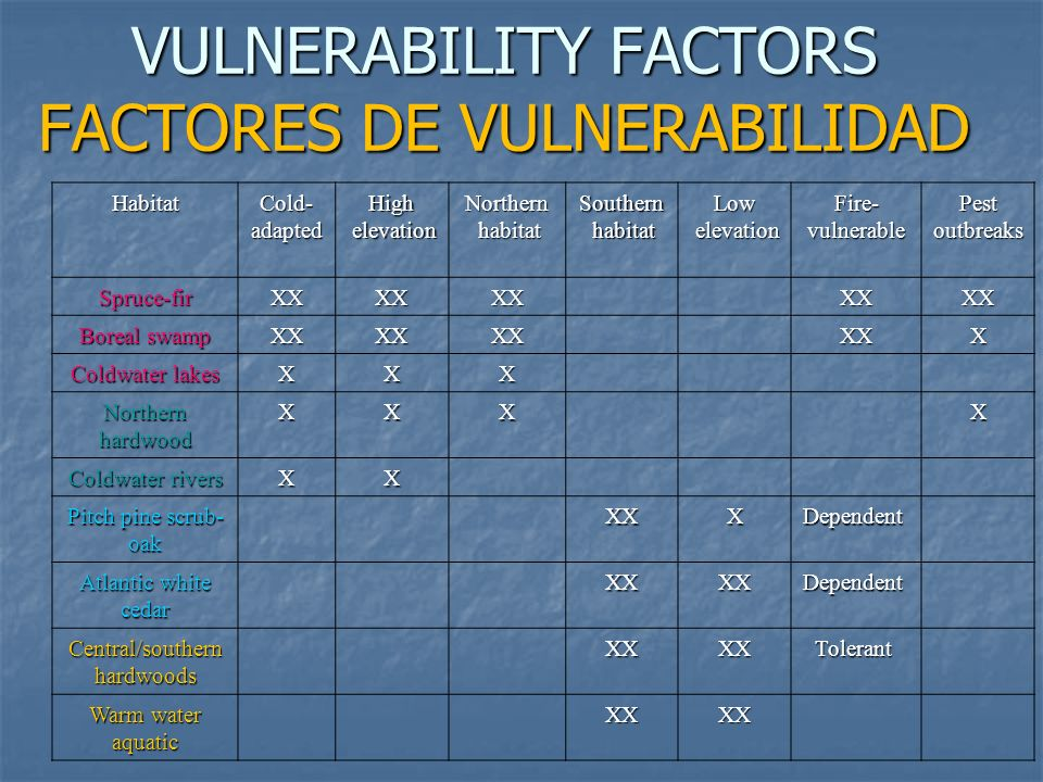 VULNERABILITY FACTORS FACTORES DE VULNERABILIDAD Habitat Cold- adapted High elevation elevationNorthern habitat habitatSouthern Low elevation elevationFire-vulnerable Pest outbreaks Spruce-firXXXXXX XXXX Boreal swamp XXXXXX XXX Coldwater lakes XXX Northern hardwood XXX X Coldwater rivers XX Pitch pine scrub- oak XXXDependent Atlantic white cedar XXXXDependent Central/southern hardwoods XXXXTolerant Warm water aquatic XXXX