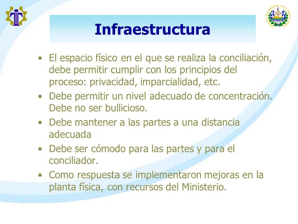 Infraestructura El espacio físico en el que se realiza la conciliación, debe permitir cumplir con los principios del proceso: privacidad, imparcialida