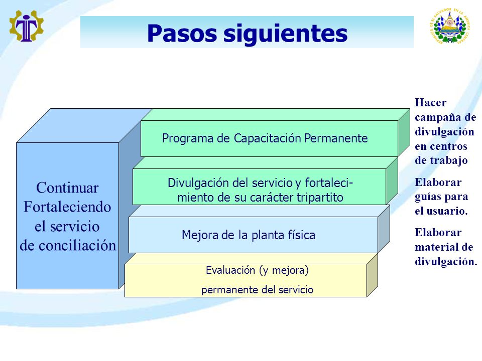 Pasos siguientes Continuar Fortaleciendo el servicio de conciliación Programa de Capacitación Permanente Divulgación del servicio y fortaleci- miento