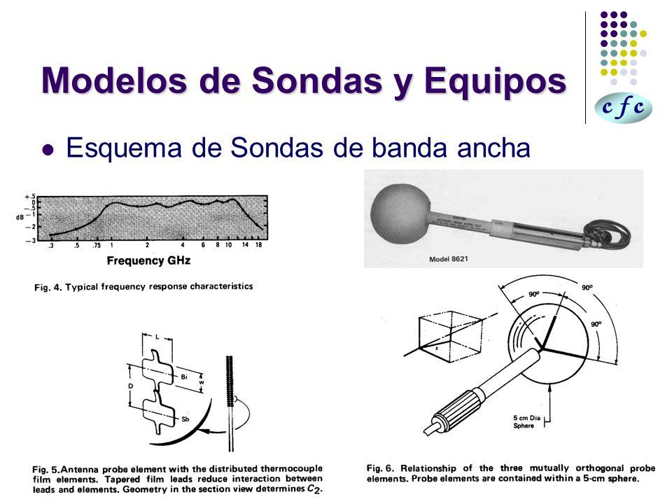 Modelos de Sondas y Equipos Esquema de Sondas de banda ancha