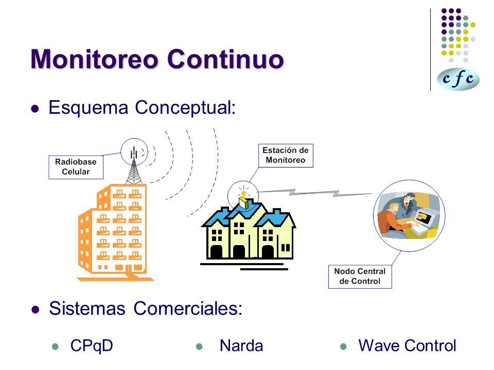 Monitoreo Continuo Esquema Conceptual: Sistemas Comerciales: CPqD Narda Wave Control