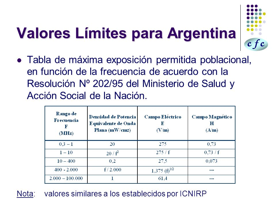 Valores Límites para Argentina Tabla de máxima exposición permitida poblacional, en función de la frecuencia de acuerdo con la Resolución Nº 202/95 de
