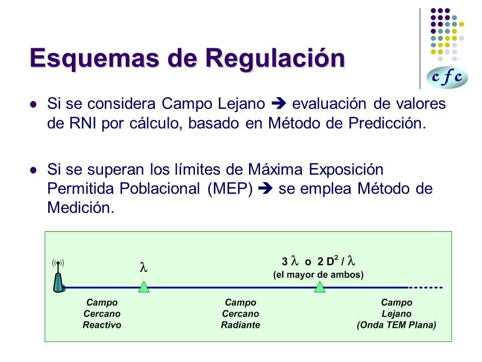 Esquemas de Regulación Si se considera Campo Lejano evaluación de valores de RNI por cálculo, basado en Método de Predicción. Si se superan los límite