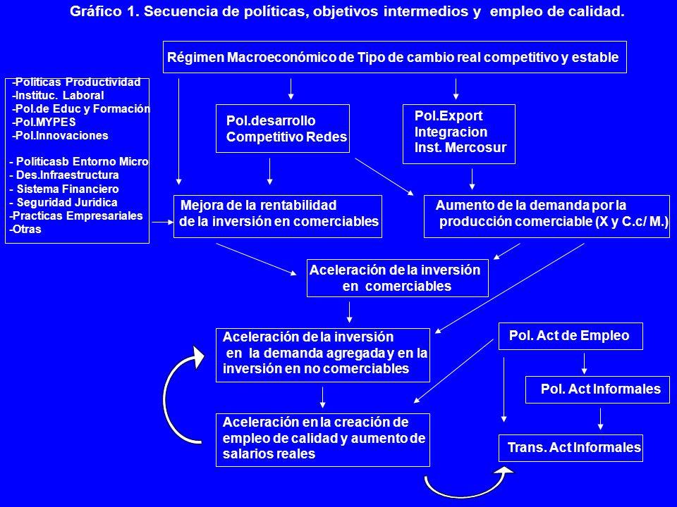 Gráfico 1. Secuencia de políticas, objetivos intermedios y empleo de calidad.