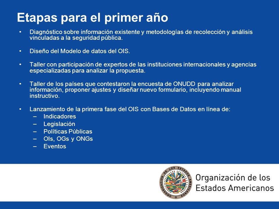 Etapas para el primer año Diagnóstico sobre información existente y metodologías de recolección y análisis vinculadas a la seguridad pública. Diseño d