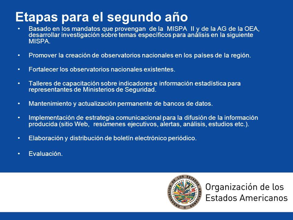 Etapas para el segundo año Basado en los mandatos que provengan de la MISPA II y de la AG de la OEA, desarrollar investigación sobre temas específicos