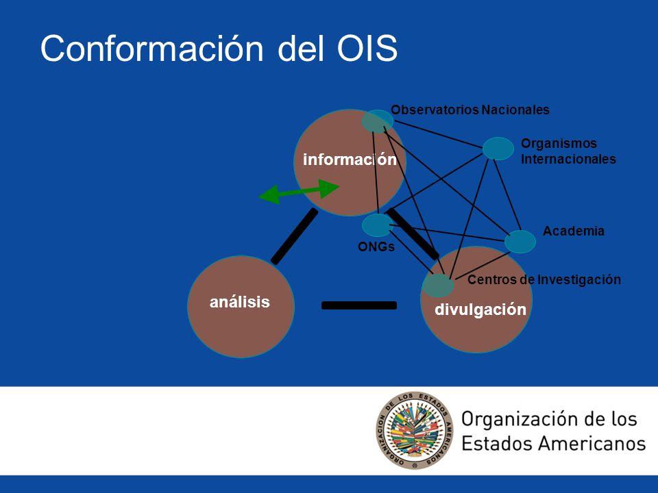 Conformación del OIS información análisis divulgación Observatorios Nacionales Organismos Internacionales Centros de Investigación Academia ONGs