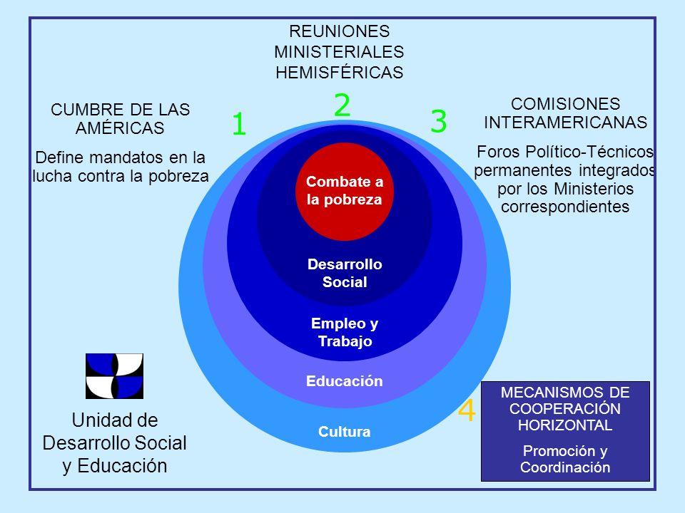 1 CUMBRE DE LAS AMÉRICAS Define mandatos en la lucha contra la pobreza Cultura Educación Empleo y Trabajo Desarrollo Social Combate a la pobreza 4 MEC