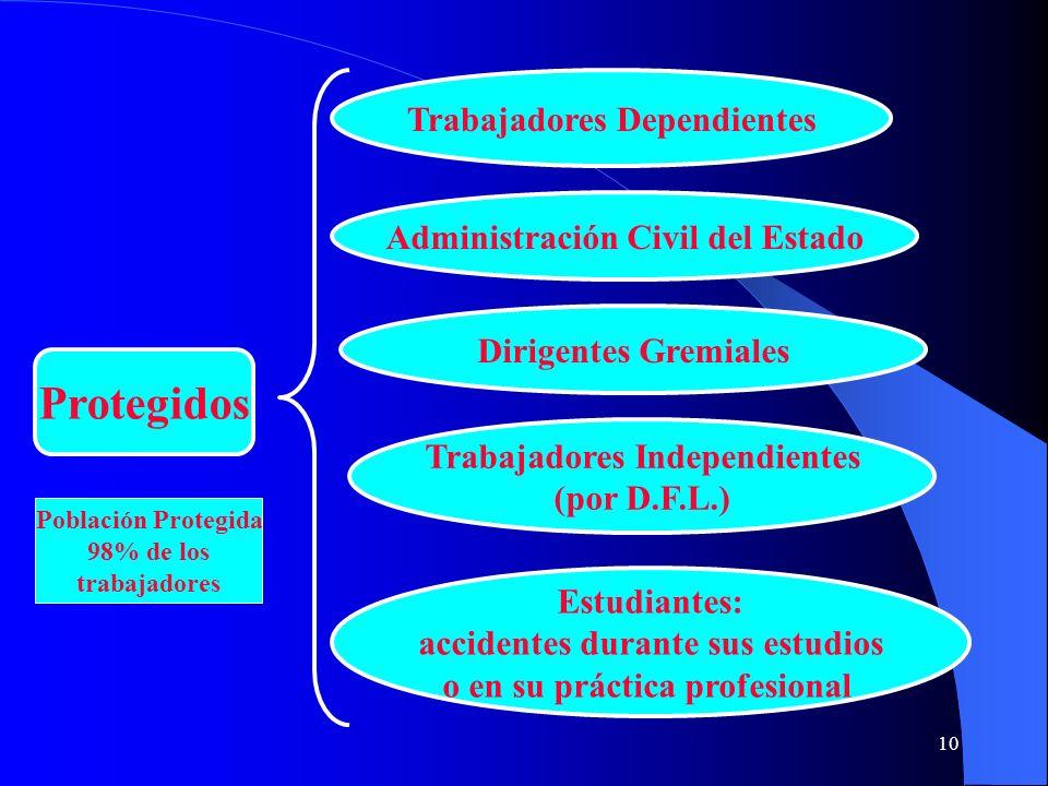 10 Protegidos Trabajadores Dependientes Administración Civil del Estado Dirigentes Gremiales Trabajadores Independientes (por D.F.L.) Estudiantes: acc