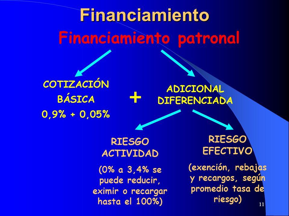 11Financiamiento COTIZACIÓN BÁSICA 0,9% + 0,05% ADICIONAL DIFERENCIADA RIESGO ACTIVIDAD (0% a 3,4% se puede reducir, eximir o recargar hasta el 100%)