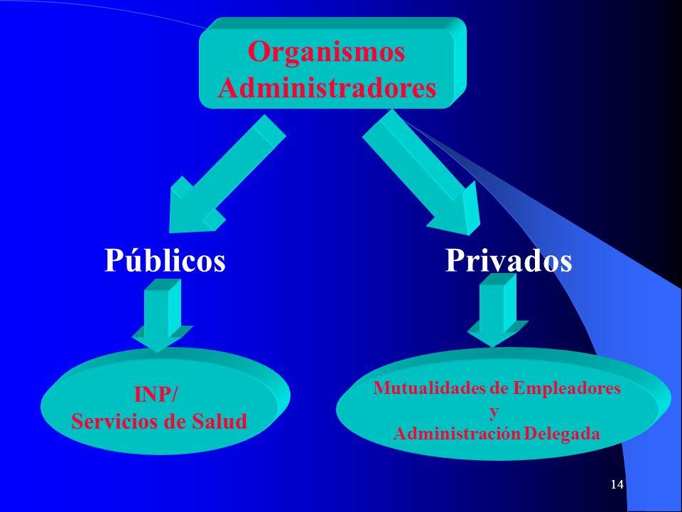 14 Organismos Administradores PúblicosPrivados INP/ Servicios de Salud Mutualidades de Empleadores y Administración Delegada