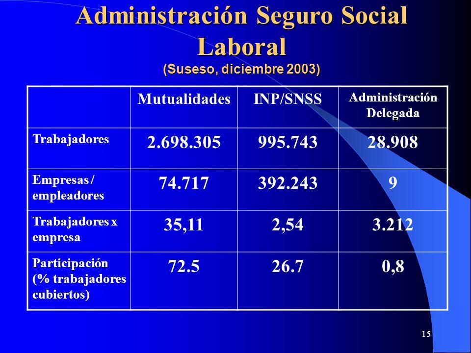 15 MutualidadesINP/SNSS Administración Delegada Trabajadores 2.698.305995.74328.908 Empresas / empleadores 74.717392.2439 Trabajadores x empresa 35,11