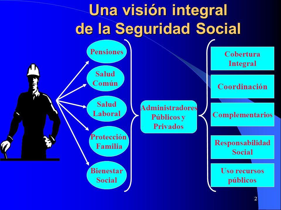 2 Una visión integral de la Seguridad Social Pensiones Salud Común Bienestar Social Salud Laboral Protección Familia Administradores Públicos y Privad