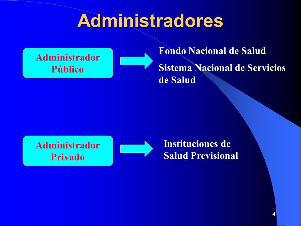 4 Administradores Administrador Público Administrador Privado Fondo Nacional de Salud Sistema Nacional de Servicios de Salud Instituciones de Salud Pr