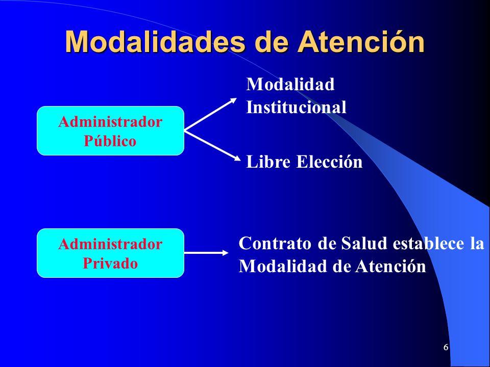 6 Modalidades de Atención Administrador Público Administrador Privado Modalidad Institucional Libre Elección Contrato de Salud establece la Modalidad