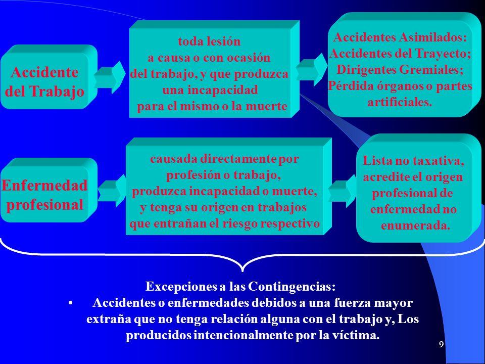 20 Desafíos Pendientes 1.Baja cobertura de los trabajadores independientes.