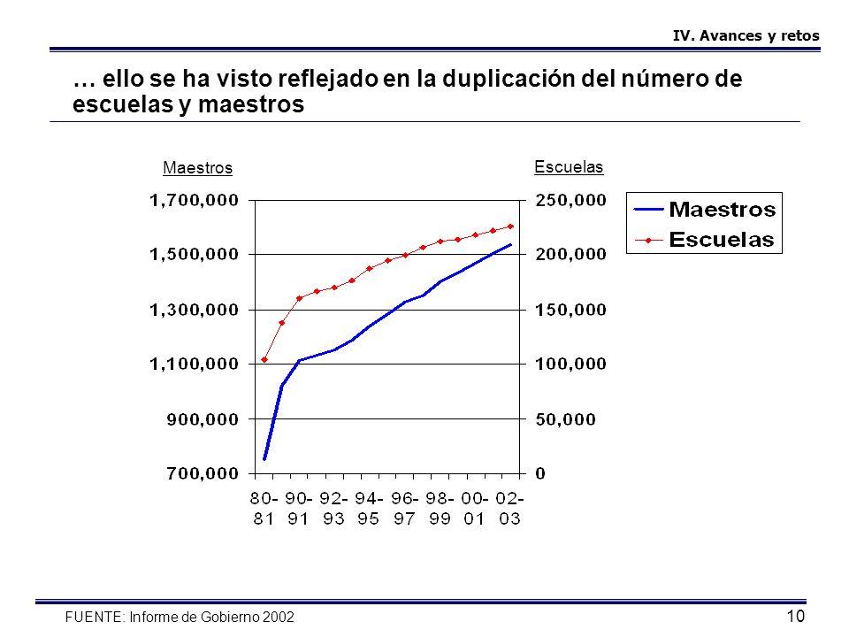 10 … ello se ha visto reflejado en la duplicación del número de escuelas y maestros FUENTE: Informe de Gobierno 2002 IV. Avances y retos Maestros Escu
