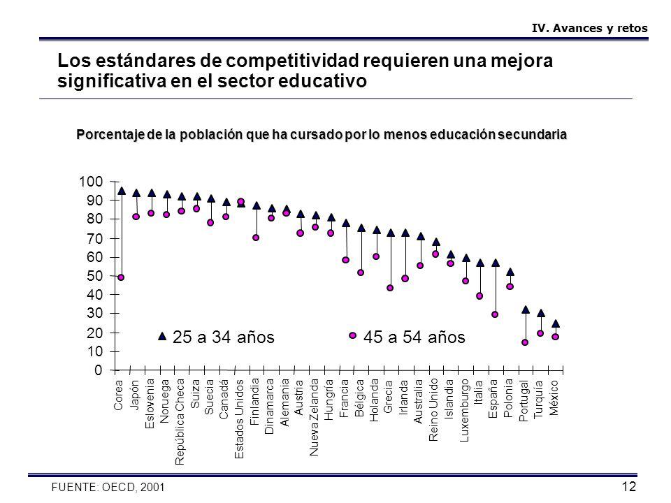 12 Los estándares de competitividad requieren una mejora significativa en el sector educativo FUENTE: OECD, 2001 Porcentaje de la población que ha cur