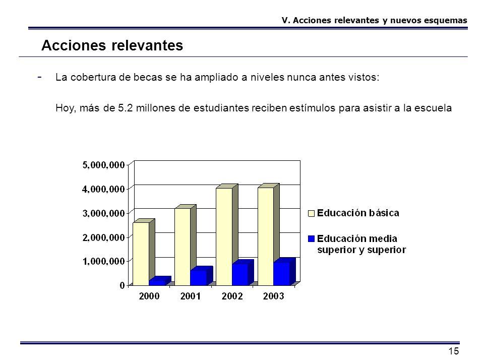 15 Acciones relevantes - La cobertura de becas se ha ampliado a niveles nunca antes vistos: Hoy, más de 5.2 millones de estudiantes reciben estímulos