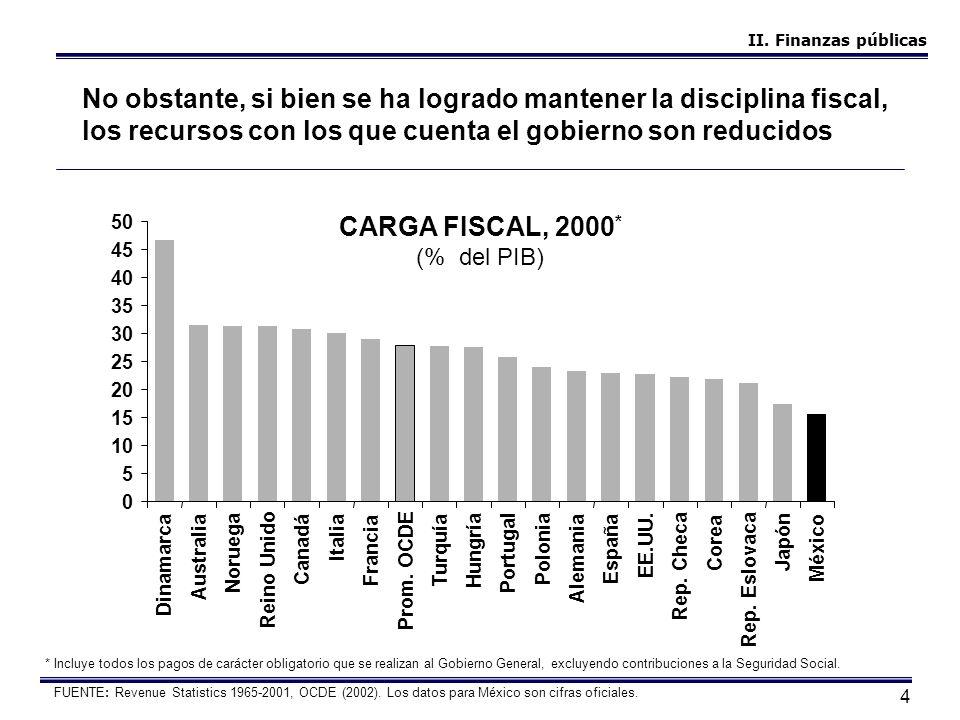 4 FUENTE: Revenue Statistics 1965-2001, OCDE (2002). Los datos para México son cifras oficiales. CARGA FISCAL, 2000 * (% del PIB) No obstante, si bien
