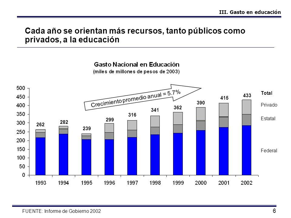 7 El gasto por alumno ha crecido de manera sostenida Crecimiento promedio anual = 3.6% 10.3 10.6 9.0 11.011.2 11.9 12.4 12.8 13.8 14.1 FUENTE: Informe de Gobierno 2002 III.