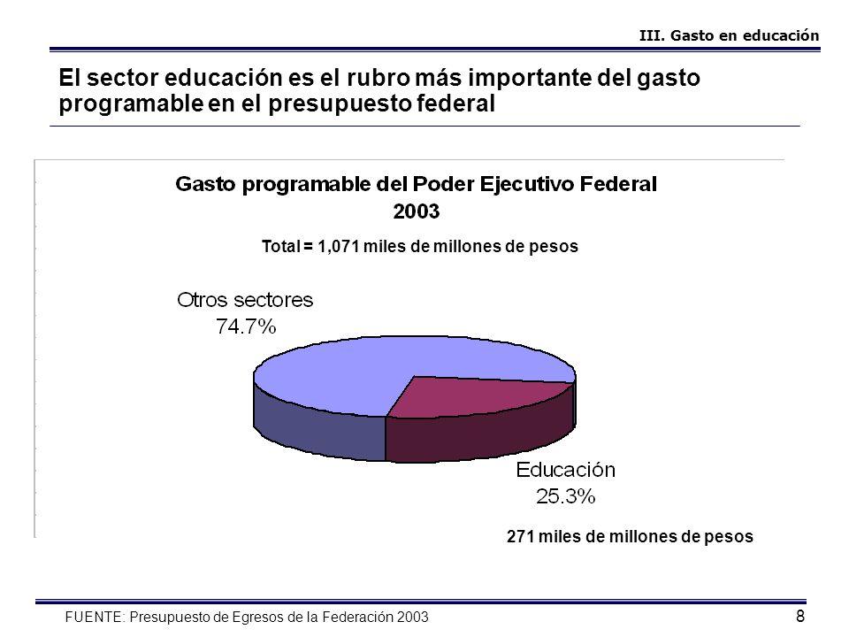 8 Total = 1,071 miles de millones de pesos El sector educación es el rubro más importante del gasto programable en el presupuesto federal FUENTE: Pres