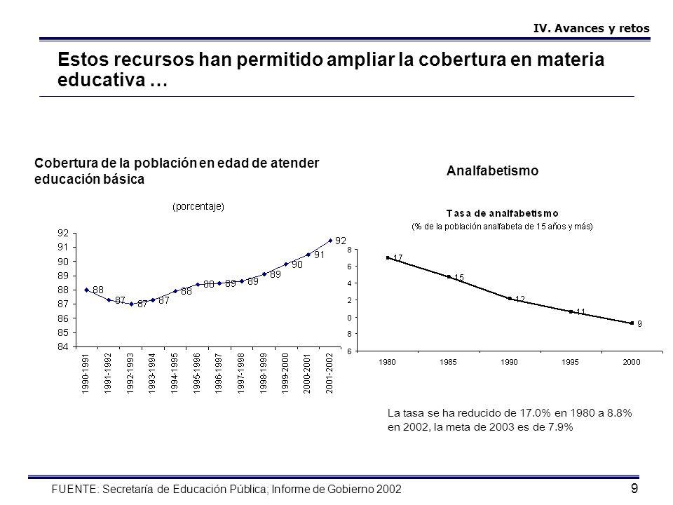 10 … ello se ha visto reflejado en la duplicación del número de escuelas y maestros FUENTE: Informe de Gobierno 2002 IV.