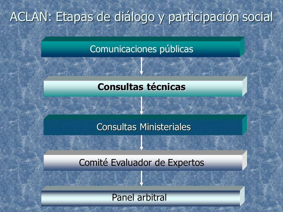 ACLAN: Etapas de diálogo y participación social Comunicaciones públicas Consultas técnicas Consultas Ministeriales Comité Evaluador de Expertos Panel