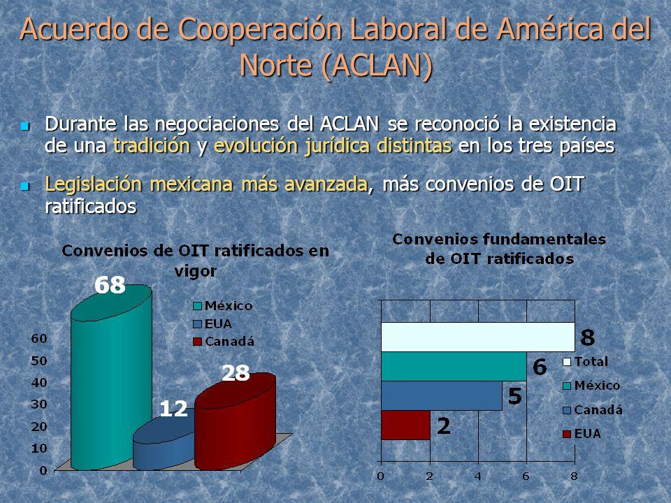 Acuerdo de Cooperación Laboral de América del Norte (ACLAN) Durante las negociaciones del ACLAN se reconoció la existencia de una tradición y evolució
