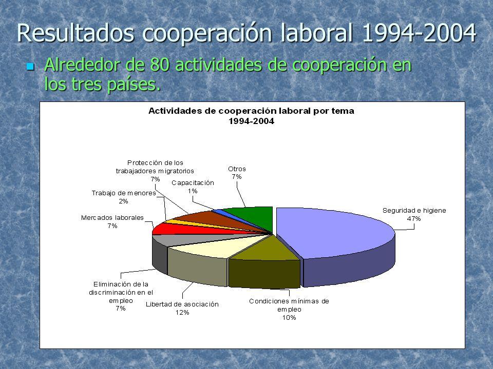Resultados cooperación laboral 1994-2004 Alrededor de 80 actividades de cooperación en los tres países. Alrededor de 80 actividades de cooperación en