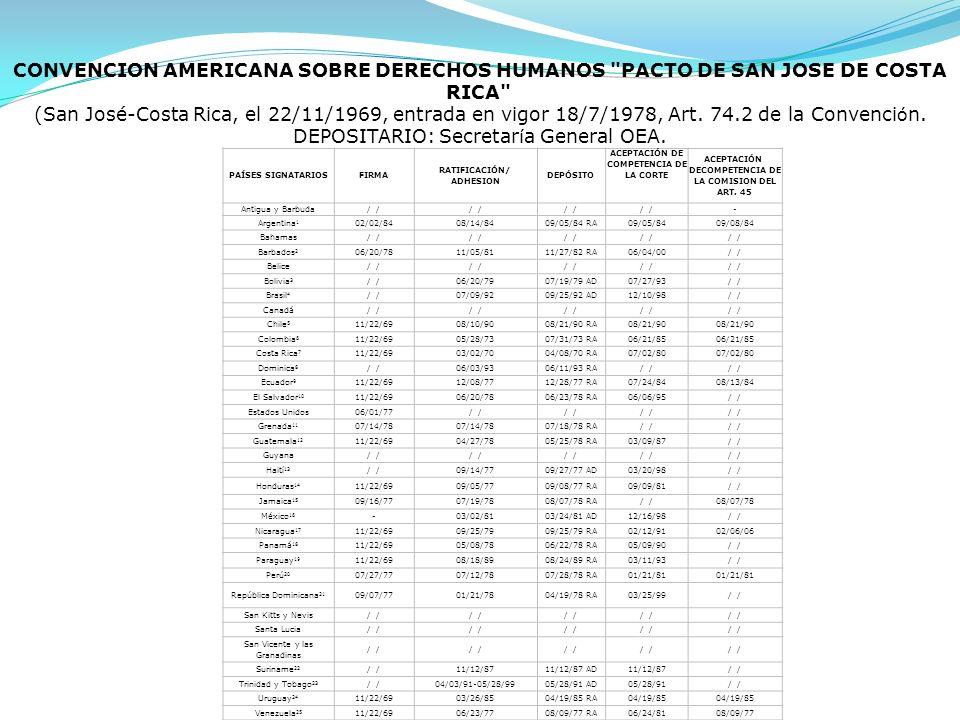 PAÍSES SIGNATARIOSFIRMA RATIFICACIÓN/ ADHESION DEPÓSITO ACEPTACIÓN DE COMPETENCIA DE LA CORTE ACEPTACIÓN DECOMPETENCIA DE LA COMISION DEL ART. 45 Anti