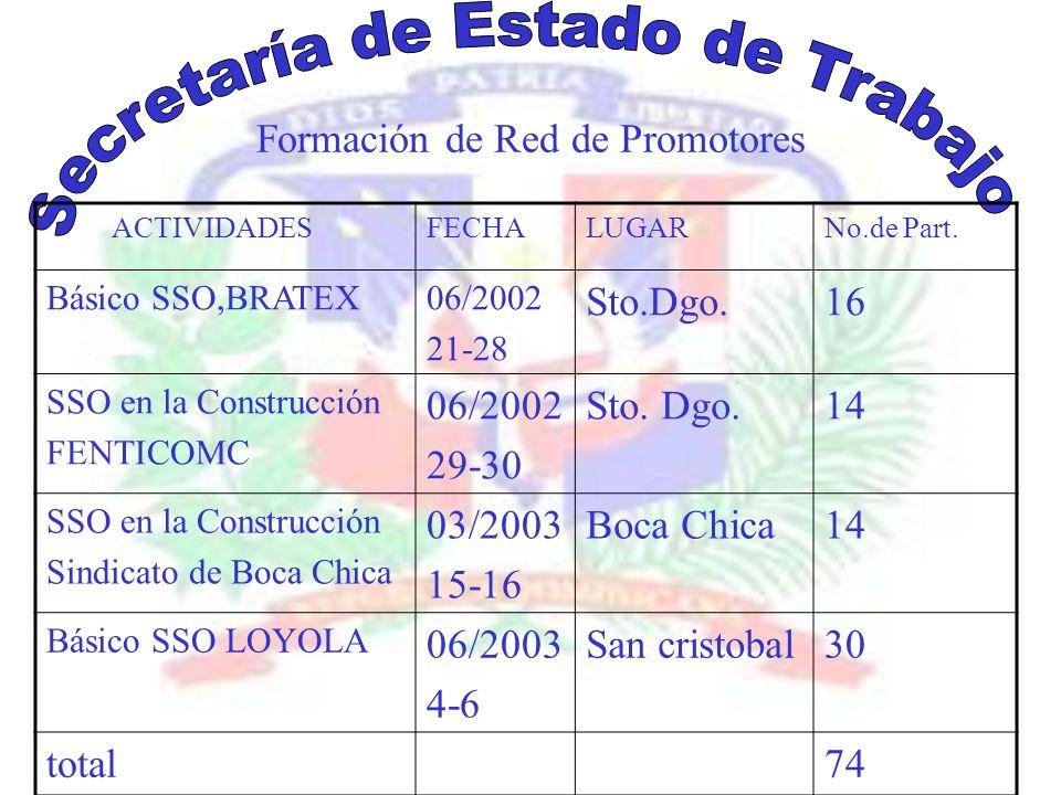 Formación de Red de Promotores ACTIVIDADESFECHALUGARNo.de Part.