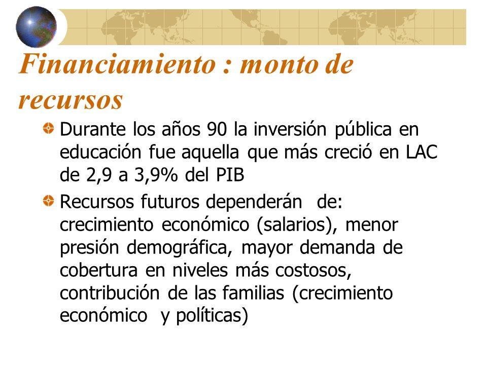 Financiamiento : monto de recursos Durante los años 90 la inversión pública en educación fue aquella que más creció en LAC de 2,9 a 3,9% del PIB Recur