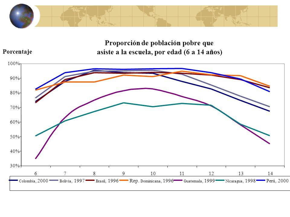 Proporción de población pobre que asiste a la escuela, por edad (6 a 14 años) 30% 40% 50% 60% 70% 80% 90% 100% 67891011121314 Edad Porcentaje Colombia
