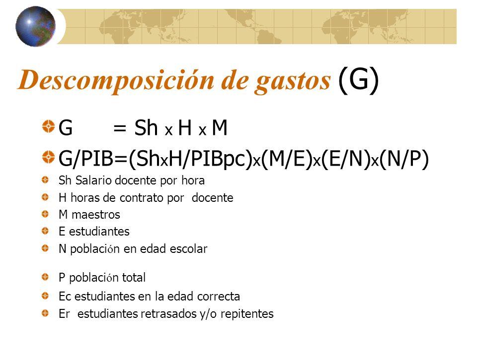 Descomposición de gastos (G) G = Sh x H x M G/PIB=(Sh x H/PIBpc) x (M/E) x (E/N) x (N/P) Sh Salario docente por hora H horas de contrato por docente M