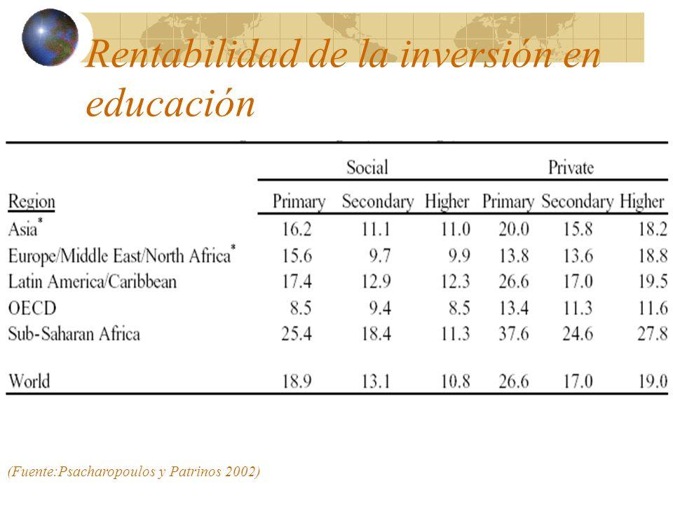 Rentabilidad de la inversión en educación (Fuente:Psacharopoulos y Patrinos 2002)