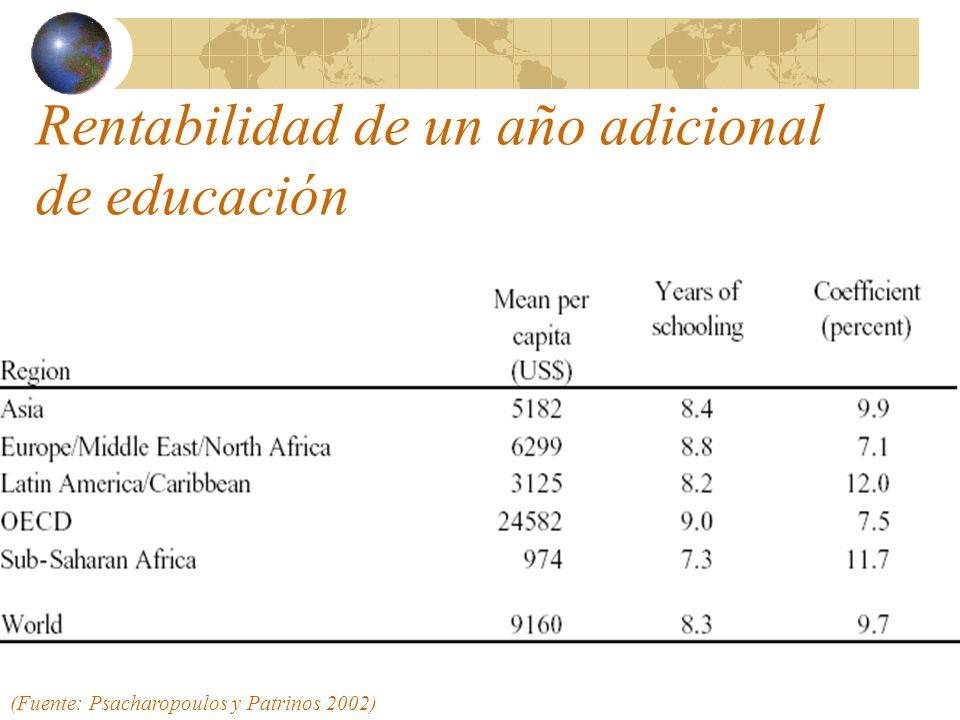 Contribución de la educación al crecimiento Revisión de teorías del crecimiento, más énfasis en capital humano (productividad por trabajador e innovación) Entre la décima y tercera parte del crecimiento gracias a capital humano Un año más de educación de la fuerza de trabajo eleva en 6% el PIBpc en el largo plazo Contribución ha sido mayor para países en desarrollo en las últimas décadas